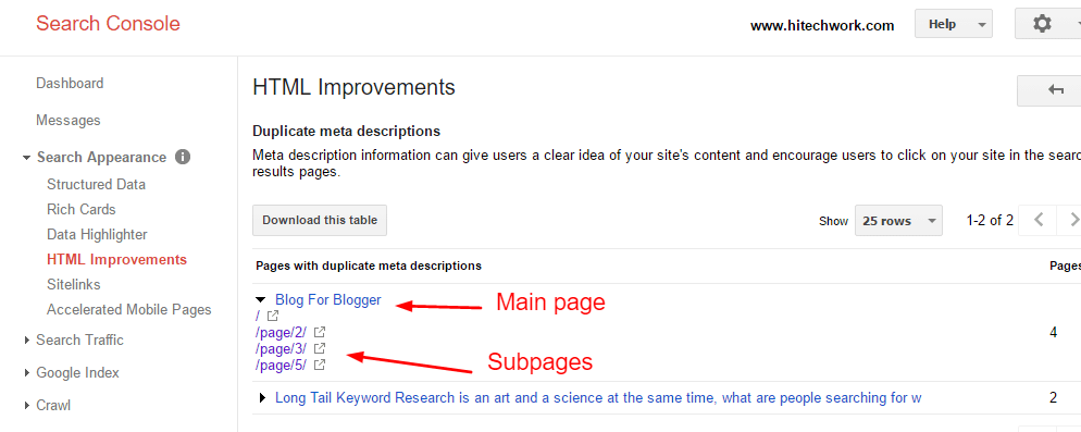 Duplicate meta description error of subpages