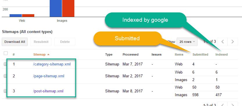 Status of Sitemap in webmaster tool