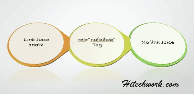 rel nofollow tag
