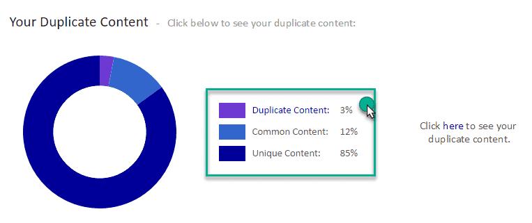 Duplicate content result of siteliner.com