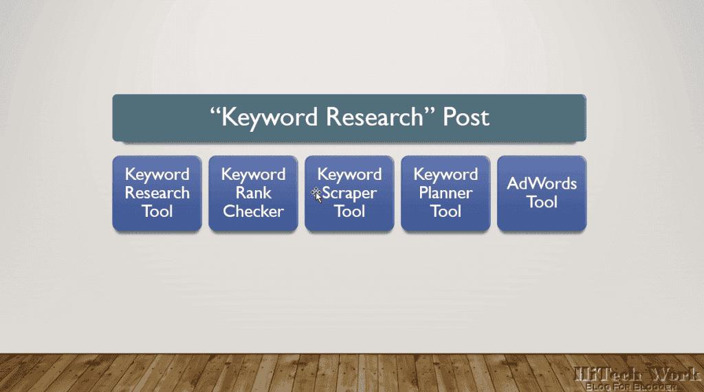 Keyword research post
