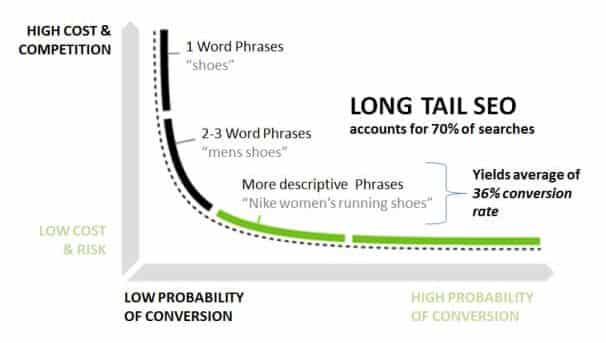 Long tail keyword graph