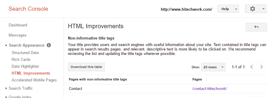 Non-Informative Title Tag page error in webmaster Tool