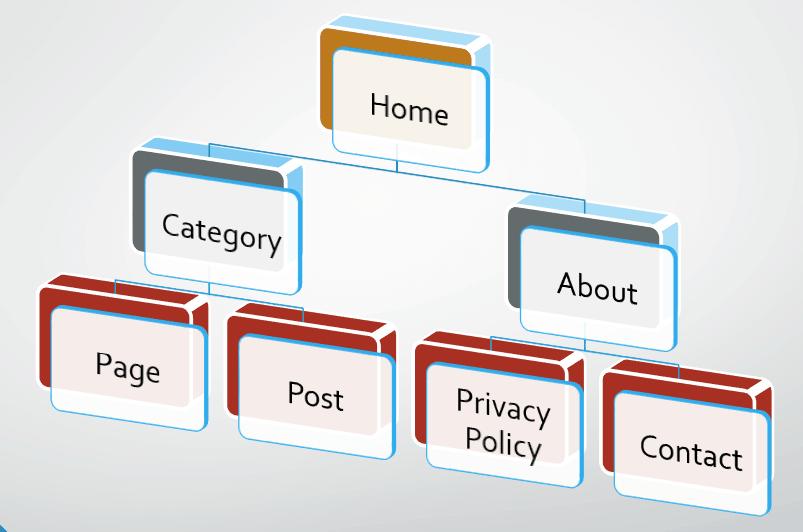 Internal linking Optimization navigation