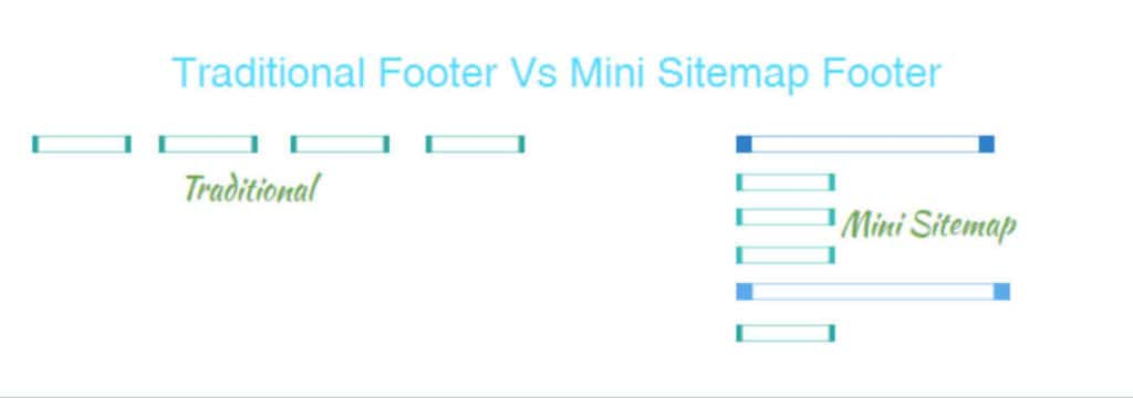 Traditional vs Mini sitemap footer