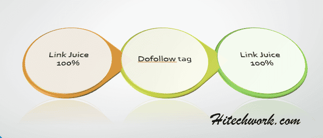 dofollow tag in circule