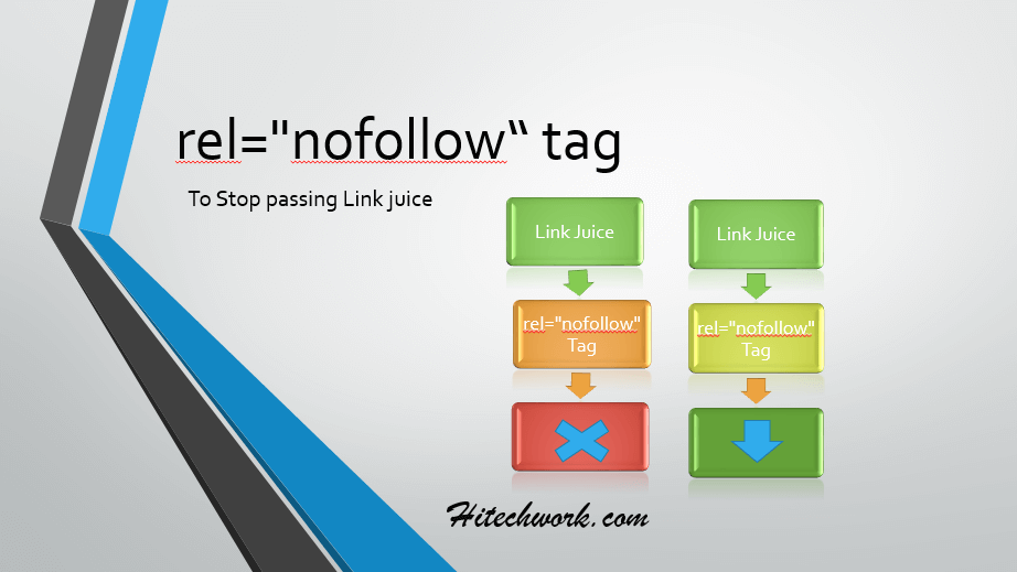 "How To Check & Add HTML rel=""nofollow"" Tag In Specific Link"