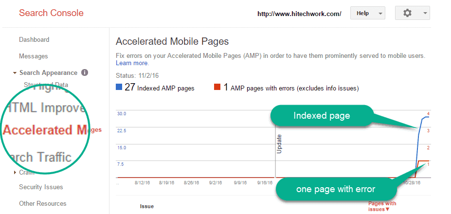 AMP page indexed by google webmaster tool