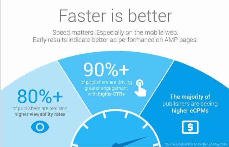 Faster and better result of amp page