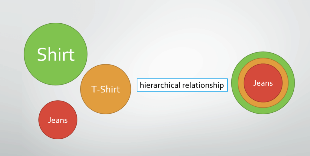 wordpress category have hierarchical relationship