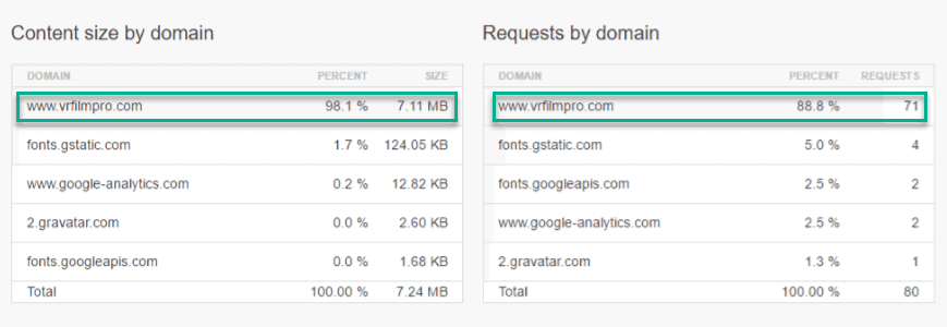 Maximum Load of the domain