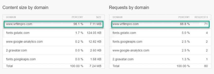 Maximum Load of the domain