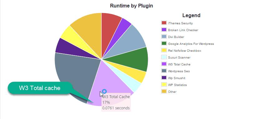 p3 performance pluginb report
